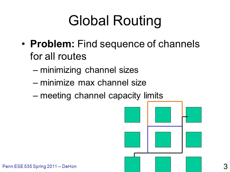 Penn ESE 535 Spring 2011 -- DeHon 3 Global Routing Problem: Find sequence of channels for all routes –minimizing channel sizes –minimize max channel size –meeting channel capacity limits