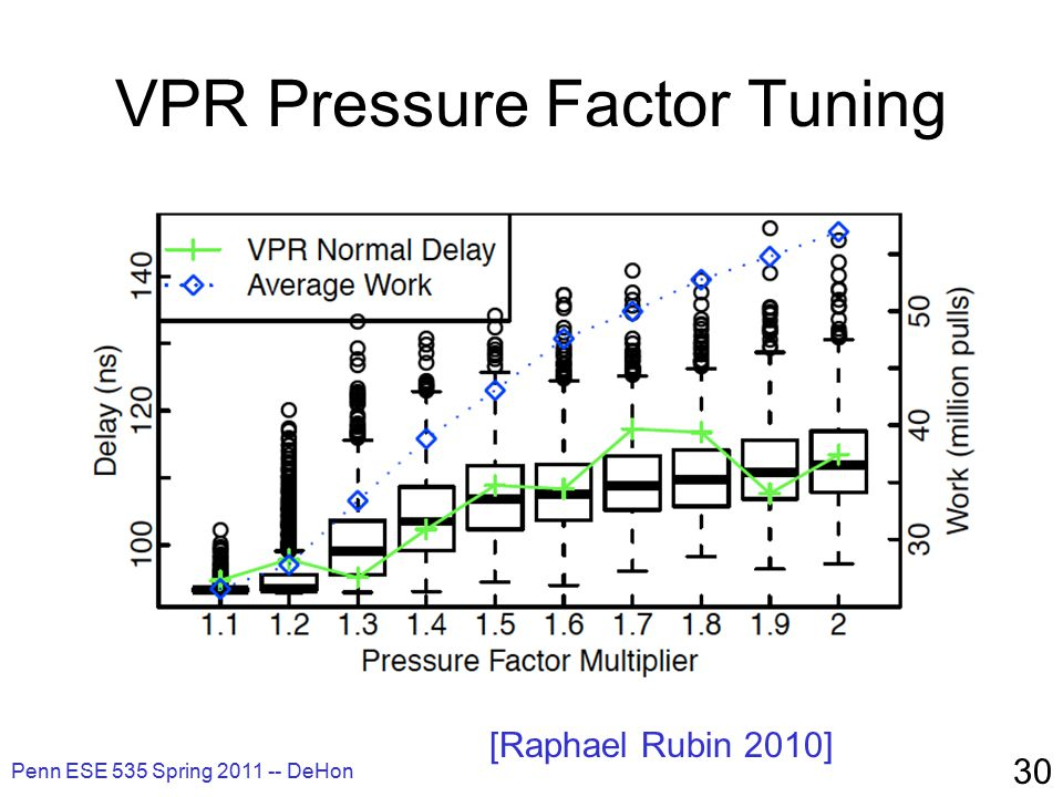 VPR Pressure Factor Tuning Penn ESE 535 Spring 2011 -- DeHon 30 [Raphael Rubin 2010]