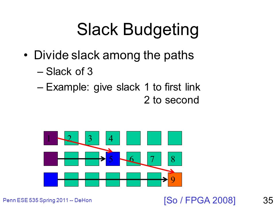 Slack Budgeting Divide slack among the paths –Slack of 3 –Example: give slack 1 to first link 2 to second Penn ESE 535 Spring 2011 -- DeHon 35 [So / FPGA 2008] 1234 5678 9