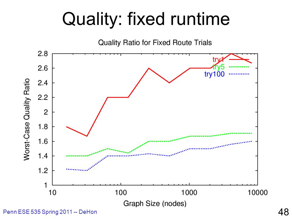 Penn ESE 535 Spring 2011 -- DeHon 48 Quality: fixed runtime