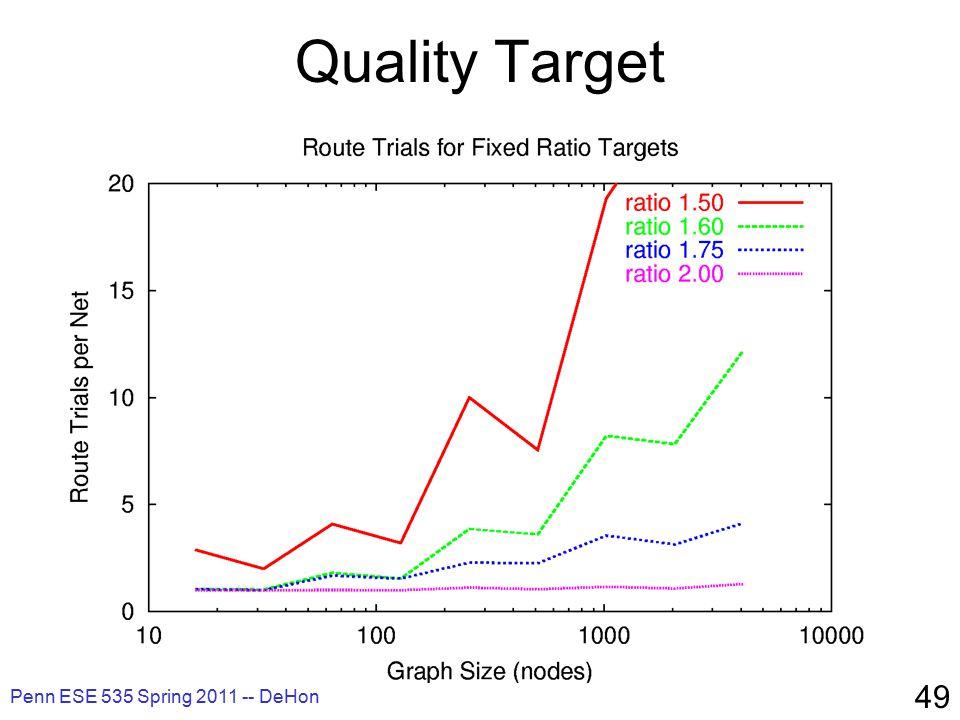 Penn ESE 535 Spring 2011 -- DeHon 49 Quality Target