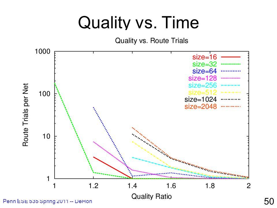 Penn ESE 535 Spring 2011 -- DeHon 50 Quality vs. Time
