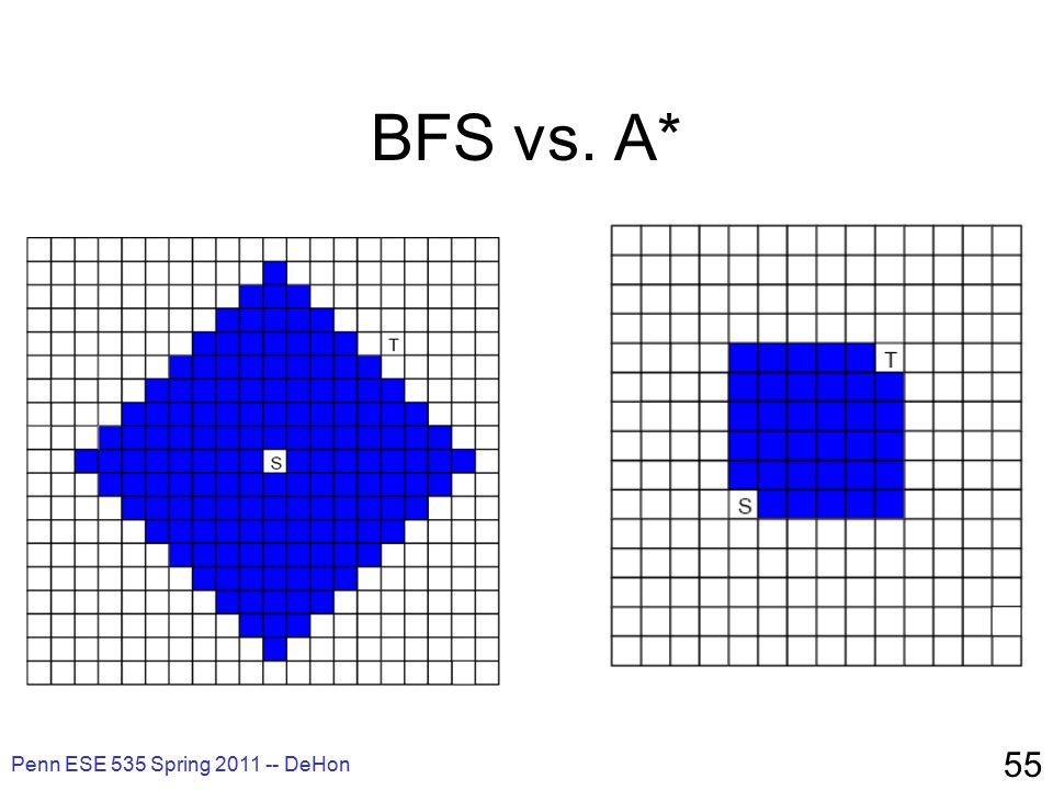 Penn ESE 535 Spring 2011 -- DeHon 55 BFS vs. A*