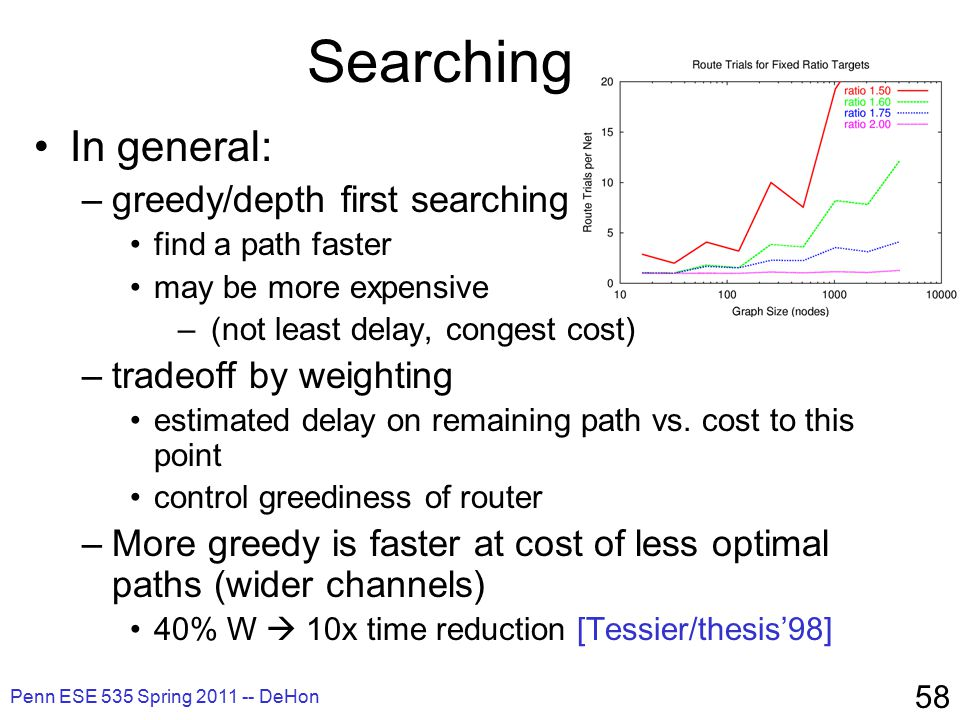 Penn ESE 535 Spring 2011 -- DeHon 58 Searching In general: –greedy/depth first searching find a path faster may be more expensive – (not least delay, congest cost) –tradeoff by weighting estimated delay on remaining path vs.