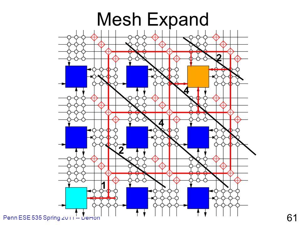 Penn ESE 535 Spring 2011 -- DeHon 61 Mesh Expand 1 2 4 4 2
