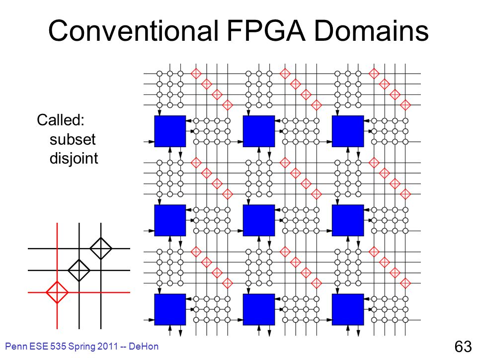 Penn ESE 535 Spring 2011 -- DeHon 63 Conventional FPGA Domains Called: subset disjoint