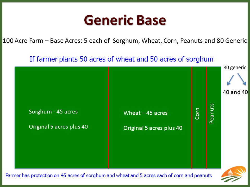 If farmer plants 50 acres of wheat and 50 acres of sorghum Farmer has protection on 45 acres of sorghum and wheat and 5 acres each of corn and peanuts Sorghum - 45 acres Original 5 acres plus 40 Wheat – 45 acres Original 5 acres plus 40 Corn Peanuts 80 generic 40 and 40 100 Acre Farm – Base Acres: 5 each of Sorghum, Wheat, Corn, Peanuts and 80 Generic Generic Base
