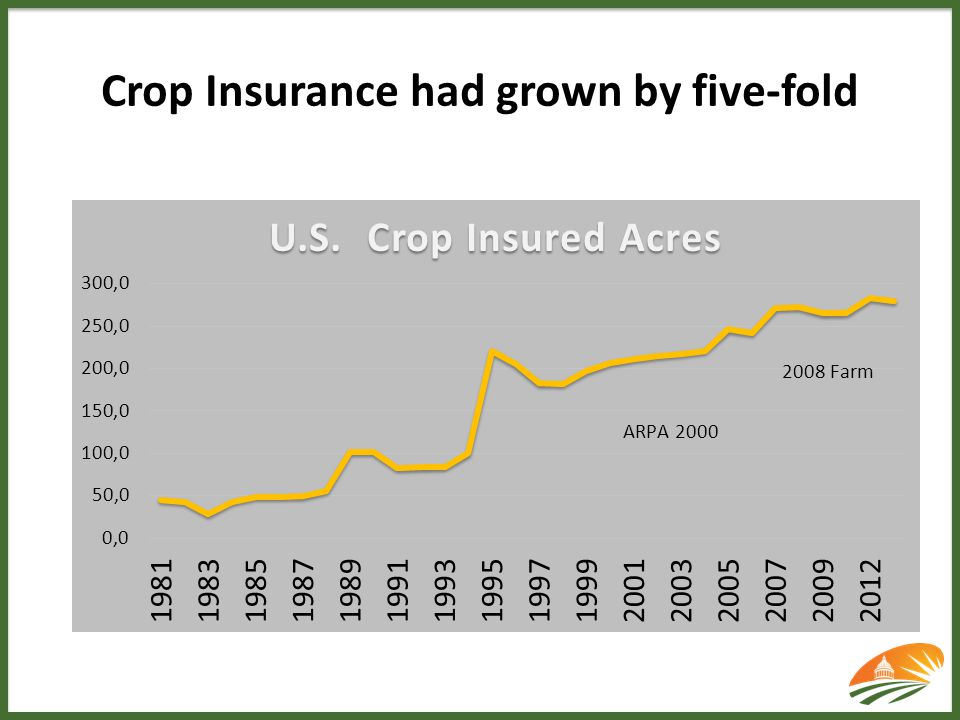 Crop Insurance had grown by five-fold