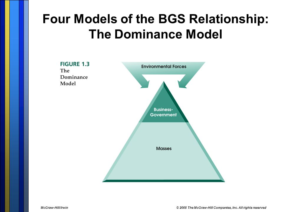 Four Models of the BGS Relationship: The Dominance Model McGraw-Hill/Irwin© 2008 The McGraw-Hill Companies, Inc.