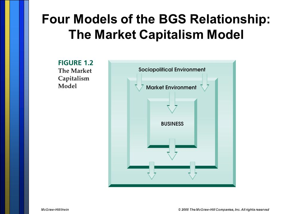 Four Models of the BGS Relationship: The Market Capitalism Model McGraw-Hill/Irwin© 2008 The McGraw-Hill Companies, Inc.