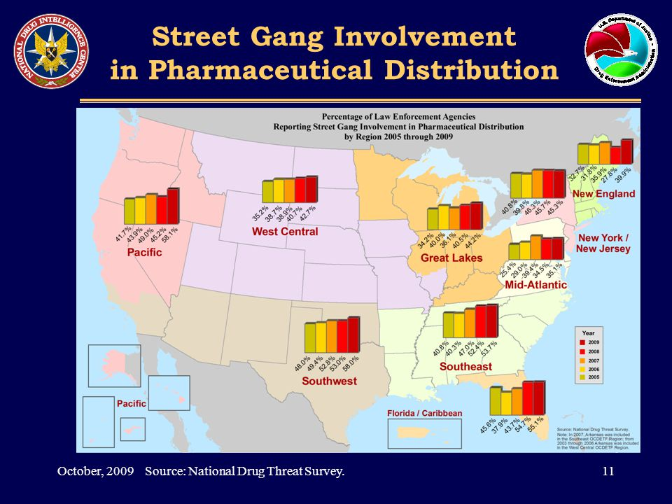 Street Gang Involvement in Pharmaceutical Distribution 11October, 2009 Source: National Drug Threat Survey.