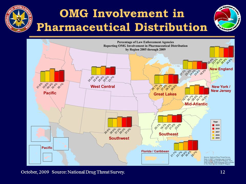OMG Involvement in Pharmaceutical Distribution 12October, 2009 Source: National Drug Threat Survey.