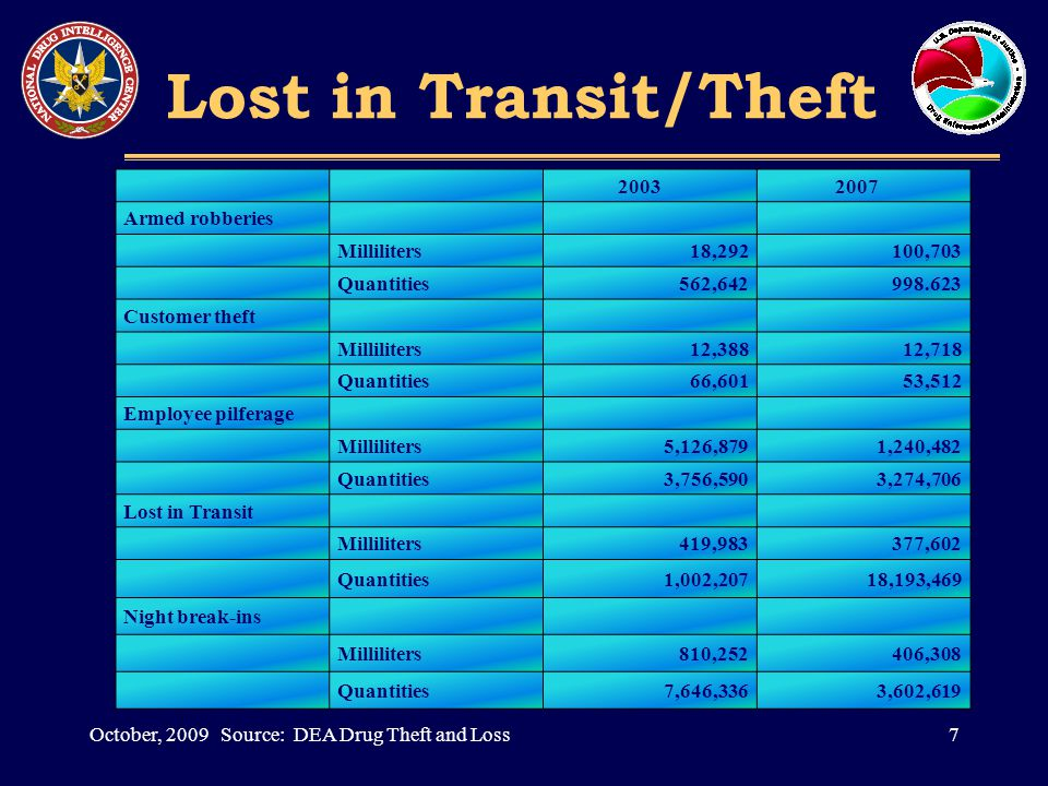 Lost in Transit/Theft 7October, 2009 Source: DEA Drug Theft and Loss 2003 2007 Armed robberies Milliliters18,292100,703 Quantities562,642998.623 Customer theft Milliliters12,38812,718 Quantities66,60153,512 Employee pilferage Milliliters5,126,8791,240,482 Quantities3,756,5903,274,706 Lost in Transit Milliliters419,983377,602 Quantities1,002,20718,193,469 Night break-ins Milliliters810,252406,308 Quantities7,646,3363,602,619