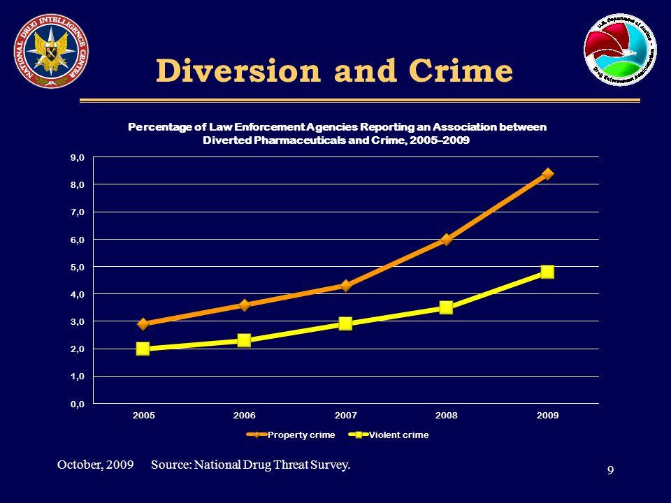Diversion and Crime 9 October, 2009 Source: National Drug Threat Survey.
