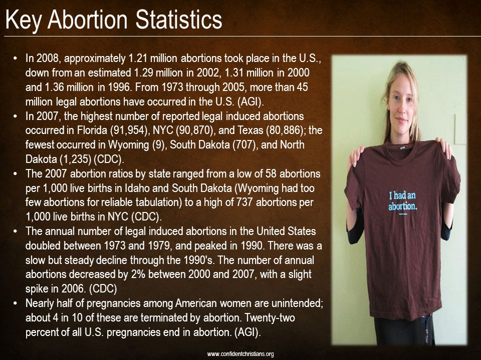Key Abortion Statistics www.confidentchristians.org In 2008, approximately 1.21 million abortions took place in the U.S., down from an estimated 1.29 million in 2002, 1.31 million in 2000 and 1.36 million in 1996.