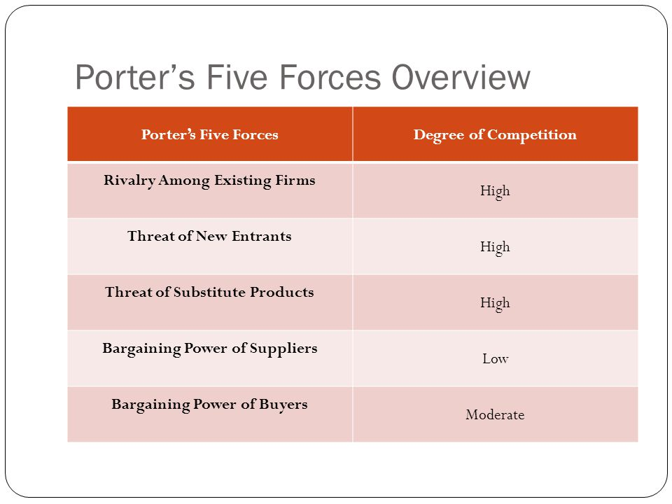 Porter's Five Forces Overview Porter's Five ForcesDegree of Competition Rivalry Among Existing Firms High Threat of New Entrants High Threat of Substi
