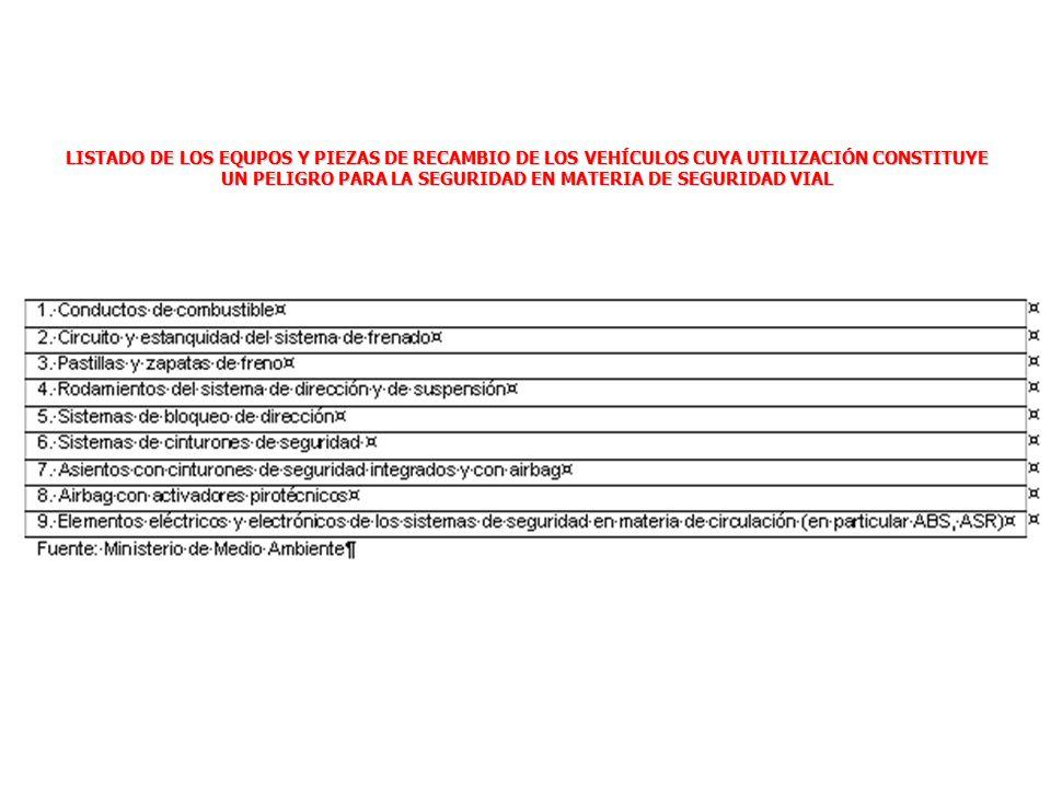 LISTADO DE LOS EQUPOS Y PIEZAS DE RECAMBIO DE LOS VEHÍCULOS CUYA UTILIZACIÓN CONSTITUYE UN PELIGRO PARA LA SEGURIDAD EN MATERIA DE SEGURIDAD VIAL