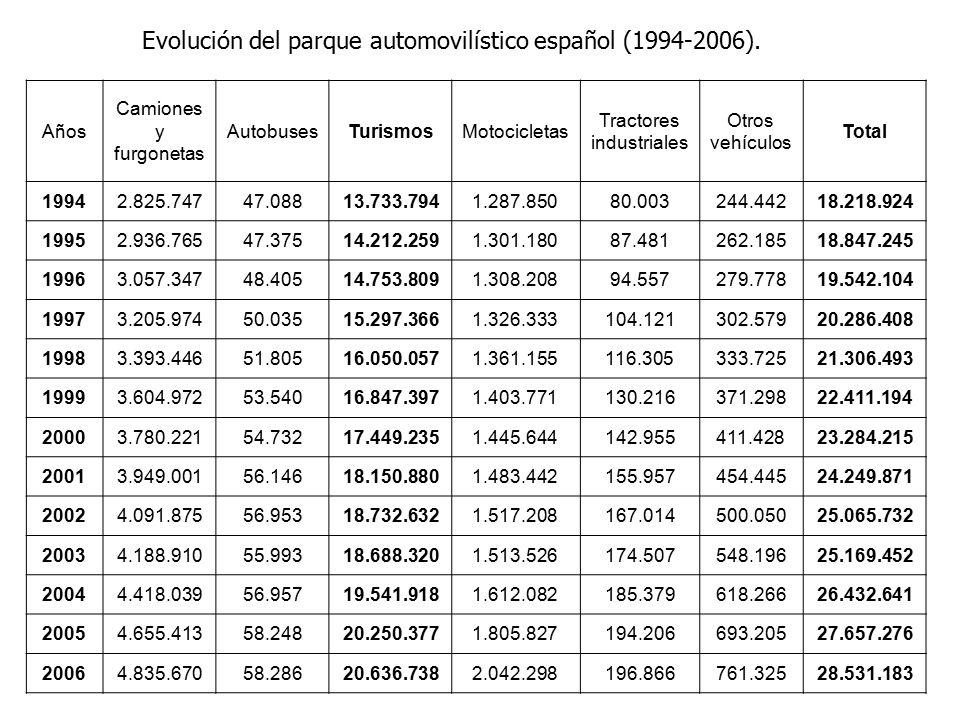 Años Camiones y furgonetas AutobusesTurismosMotocicletas Tractores industriales Otros vehículos Total 19942.825.74747.08813.733.7941.287.85080.003244.44218.218.924 19952.936.76547.37514.212.2591.301.18087.481262.18518.847.245 19963.057.34748.40514.753.8091.308.20894.557279.77819.542.104 19973.205.97450.03515.297.3661.326.333104.121302.57920.286.408 19983.393.44651.80516.050.0571.361.155116.305333.72521.306.493 19993.604.97253.54016.847.3971.403.771130.216371.29822.411.194 20003.780.22154.73217.449.2351.445.644142.955411.42823.284.215 20013.949.00156.14618.150.8801.483.442155.957454.44524.249.871 20024.091.87556.95318.732.6321.517.208167.014500.05025.065.732 20034.188.91055.99318.688.3201.513.526174.507548.19625.169.452 20044.418.03956.95719.541.9181.612.082185.379618.26626.432.641 20054.655.41358.24820.250.3771.805.827194.206693.20527.657.276 20064.835.67058.28620.636.7382.042.298196.866761.32528.531.183 Evolución del parque automovilístico español (1994-2006).