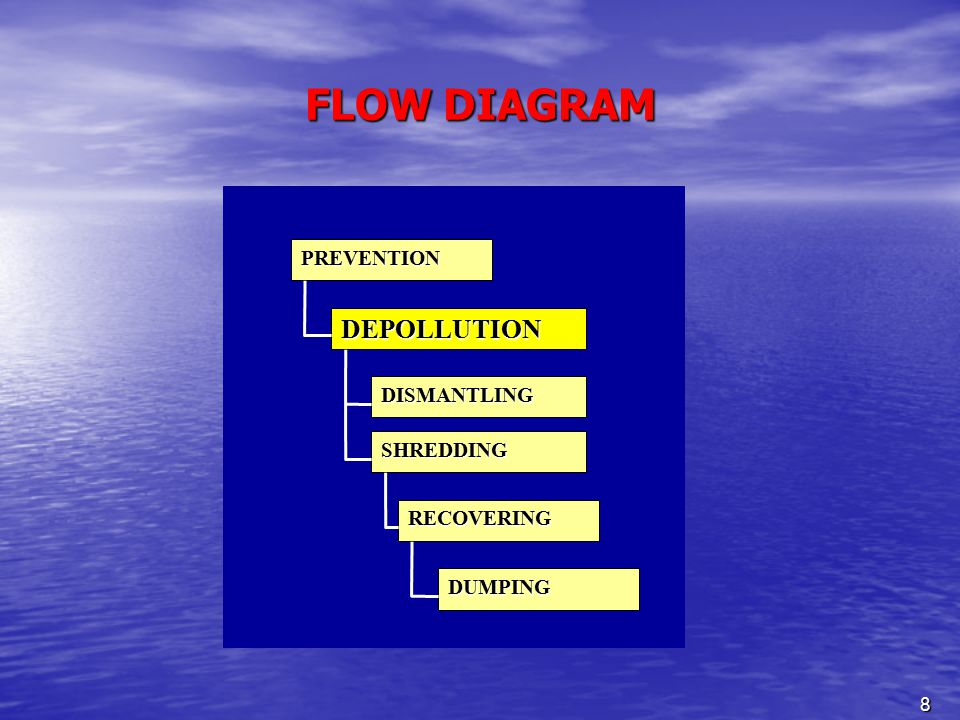8 FLOW DIAGRAM RECOVERING DUMPING PREVENTION DEPOLLUTION DISMANTLING SHREDDING