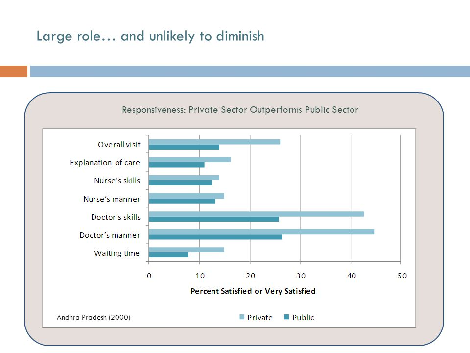 Responsiveness: Private Sector Outperforms Public Sector Andhra Pradesh (2000) Large role… and unlikely to diminish