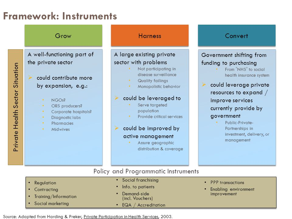 Framework: Instruments Source: Adapted from Harding & Preker, Private Participation in Health Services, 2003.