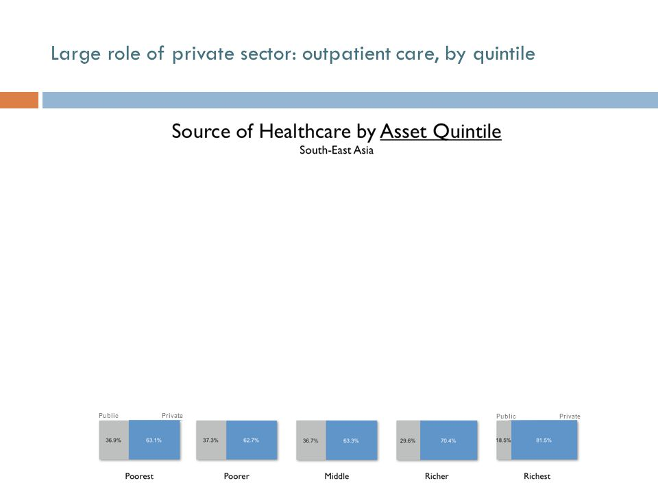 Large role of private sector: outpatient care, by quintile and source