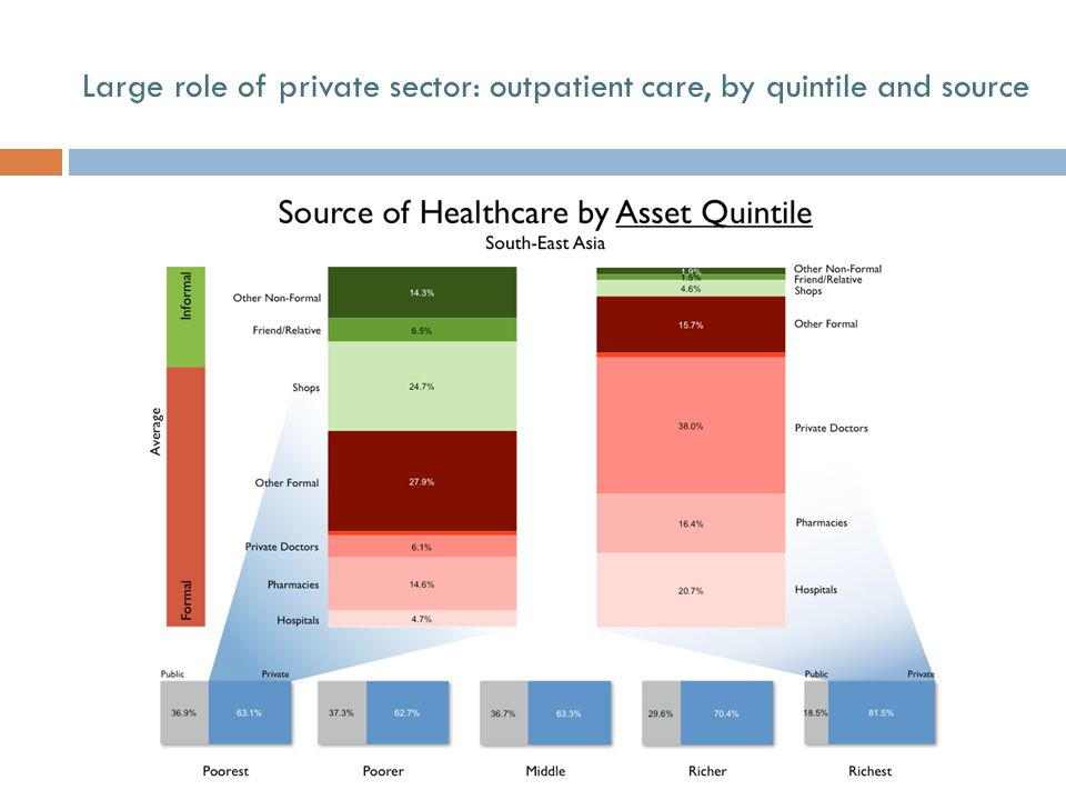 People Use the Private Sector for Services (India '95-96) Large role of private sector: outpatient vs.