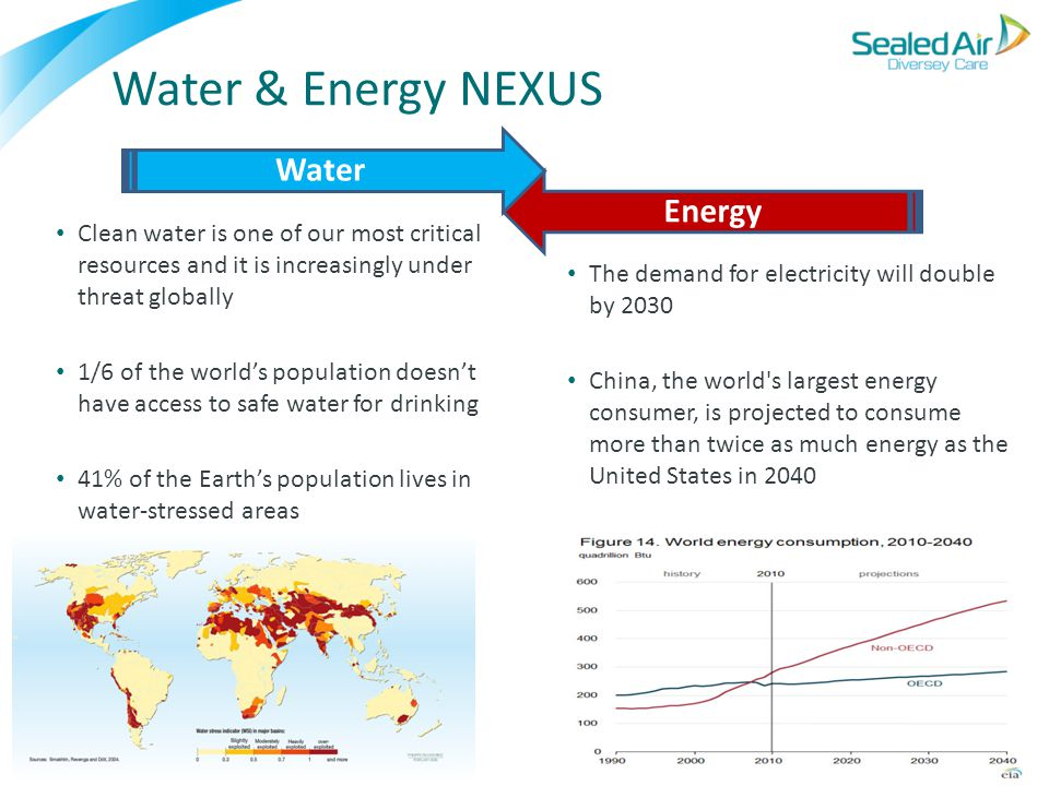 Water & Energy NEXUS Clean water is one of our most critical resources and it is increasingly under threat globally 1/6 of the world's population does