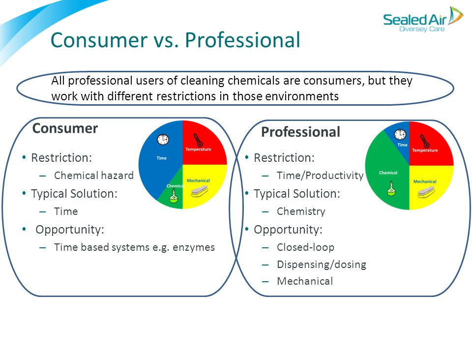 Consumer vs. Professional Consumer Restriction: – Chemical hazard Typical Solution: – Time Opportunity: – Time based systems e.g. enzymes Professional