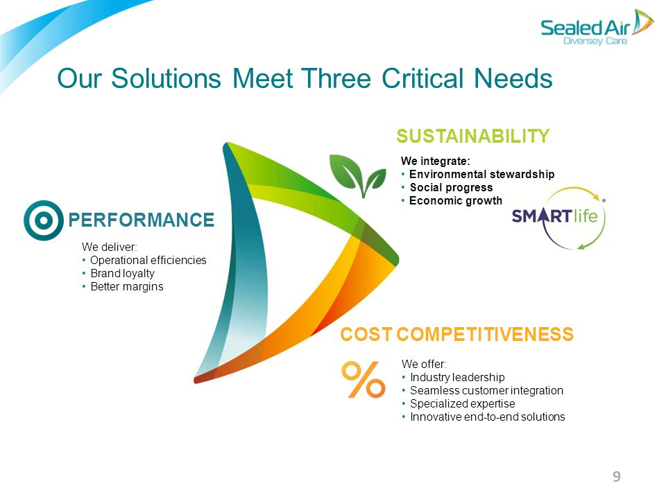 9 SUSTAINABILITY COST COMPETITIVENESS PERFORMANCE Our Solutions Meet Three Critical Needs We integrate: Environmental stewardship Social progress Econ