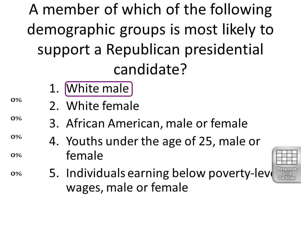 A member of which of the following demographic groups is most likely to support a Republican presidential candidate? 1.White male 2.White female 3.Afr