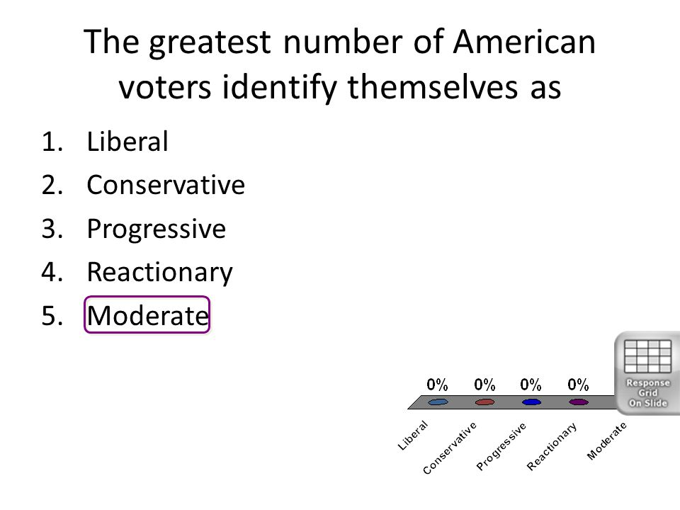 The greatest number of American voters identify themselves as 1.Liberal 2.Conservative 3.Progressive 4.Reactionary 5.Moderate