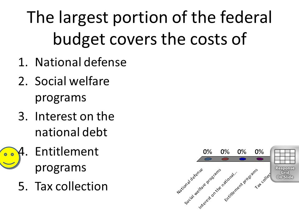 The largest portion of the federal budget covers the costs of 1.National defense 2.Social welfare programs 3.Interest on the national debt 4.Entitleme