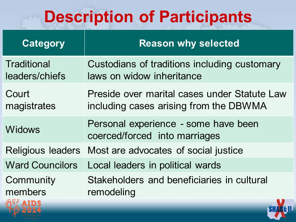 Description of Participants CategoryReason why selected Traditional leaders/chiefs Custodians of traditions including customary laws on widow inheritance Court magistrates Preside over marital cases under Statute Law including cases arising from the DBWMA Widows Personal experience - some have been coerced/forced into marriages Religious leadersMost are advocates of social justice Ward CouncilorsLocal leaders in political wards Community members Stakeholders and beneficiaries in cultural remodeling