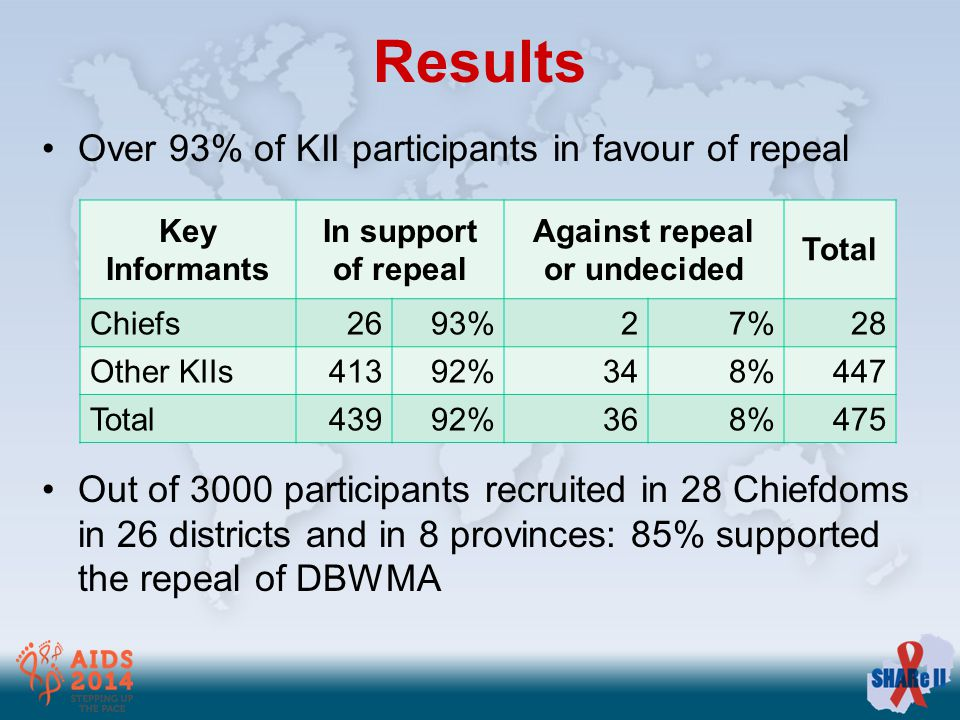 Over 93% of KII participants in favour of repeal Out of 3000 participants recruited in 28 Chiefdoms in 26 districts and in 8 provinces: 85% supported the repeal of DBWMA Key Informants In support of repeal Against repeal or undecided Total Chiefs2693%27%28 Other KIIs41392%348%447 Total43992%368%475
