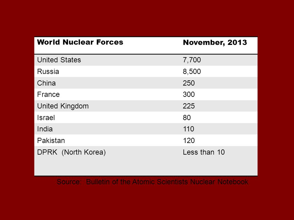 World Nuclear ForcesNovember, 2013 United States7,700 Russia8,500 China250 France300 United Kingdom225 Israel80 India110 Pakistan120 DPRK (North Korea)Less than 10 Source: Bulletin of the Atomic Scientists Nuclear Notebook