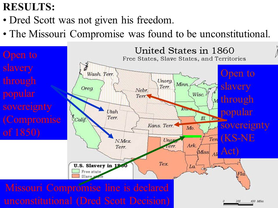 The Missouri Compromise was found to be unconstitutional.
