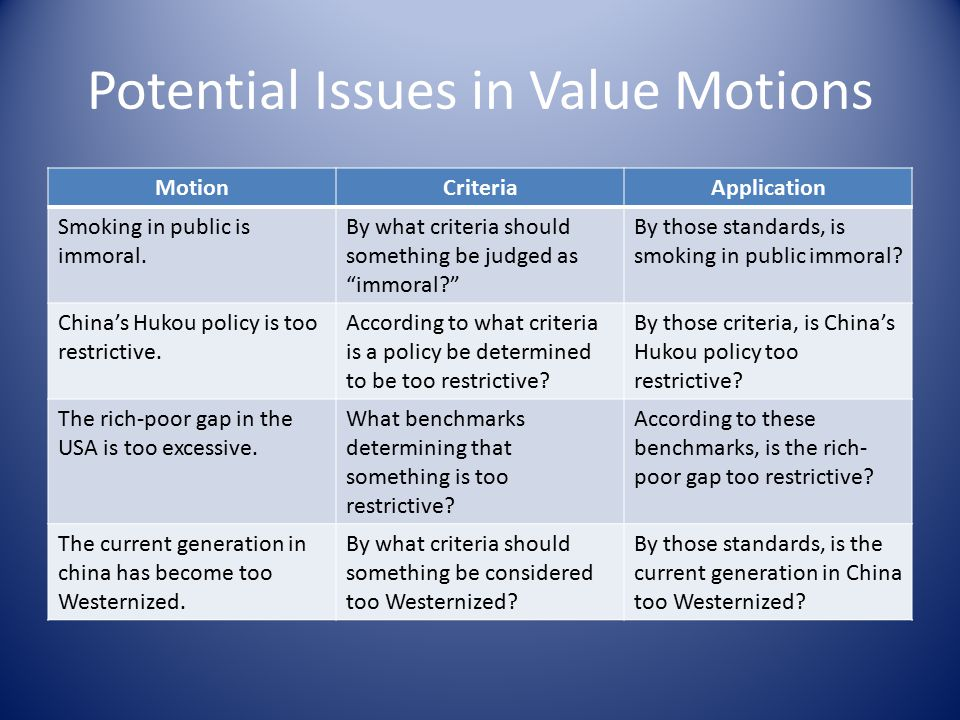 Potential Issues in Value Motions MotionCriteriaApplication Smoking in public is immoral.