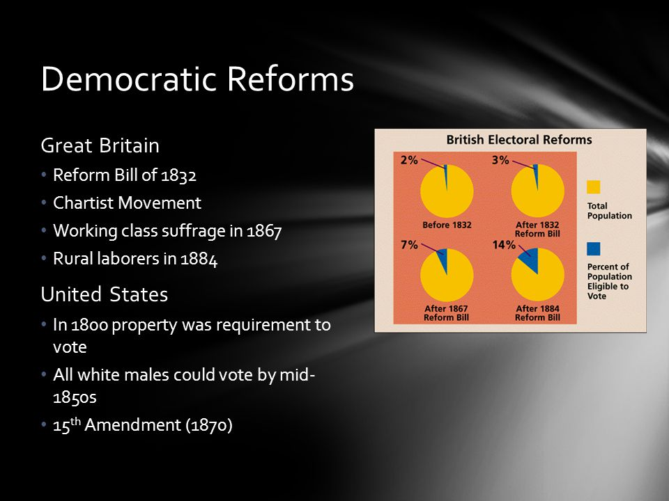 Democratic Reforms Great Britain Reform Bill of 1832 Chartist Movement Working class suffrage in 1867 Rural laborers in 1884 United States In 1800 pro