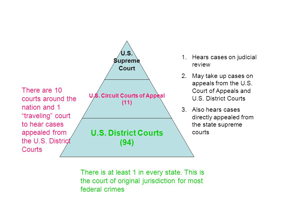 "U.S. Supreme Court U.S. Circuit Courts of Appeal (11) U.S. District Courts (94) There are 10 courts around the nation and 1 ""traveling"" court to hear"