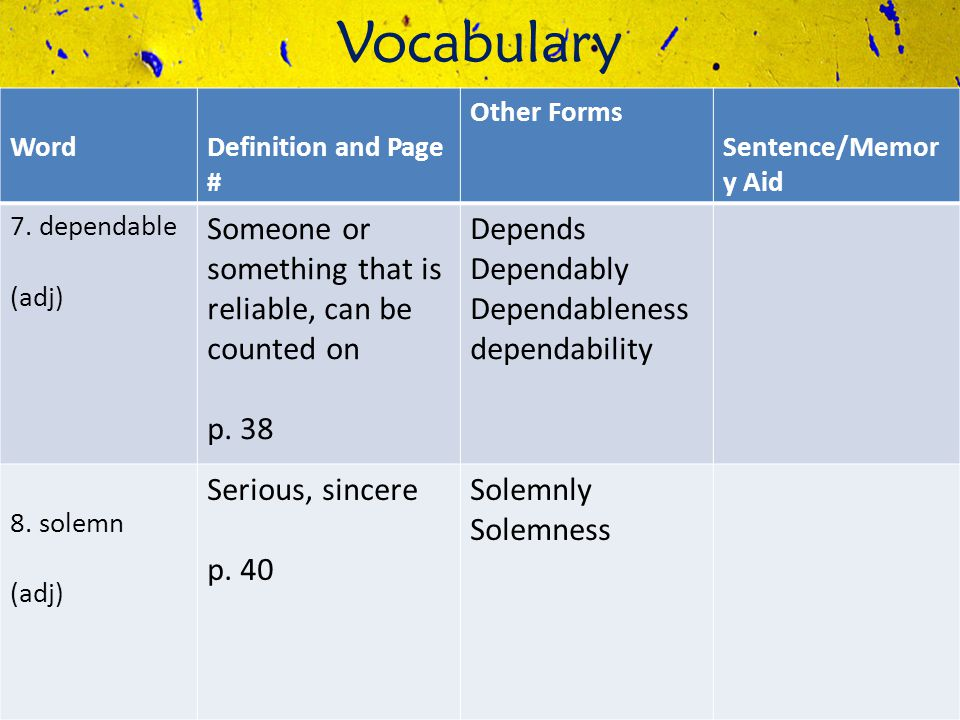 Vocabulary WordDefinition and Page # Other Forms Sentence/Memor y Aid 7. dependable (adj) Someone or something that is reliable, can be counted on p.
