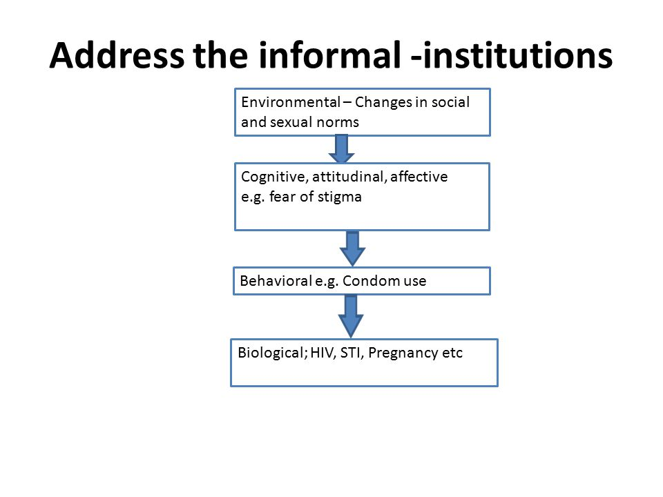 Address the informal -institutions Environmental – Changes in social and sexual norms Behavioral e.g.