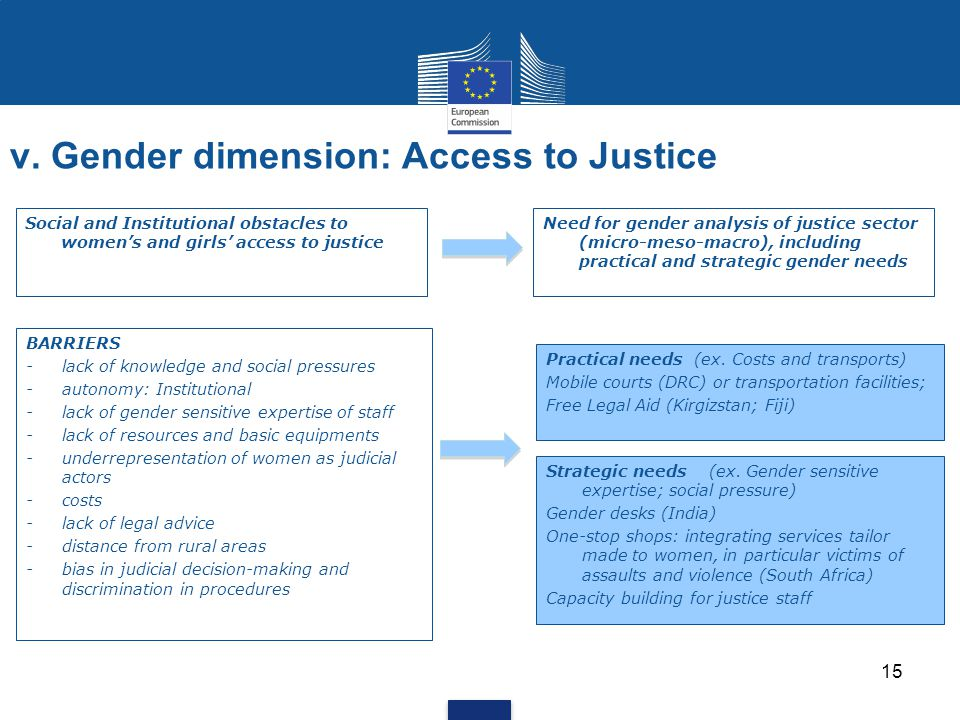 v. Gender dimension: Access to Justice 15 Social and Institutional obstacles to women's and girls' access to justice BARRIERS -lack of knowledge and s