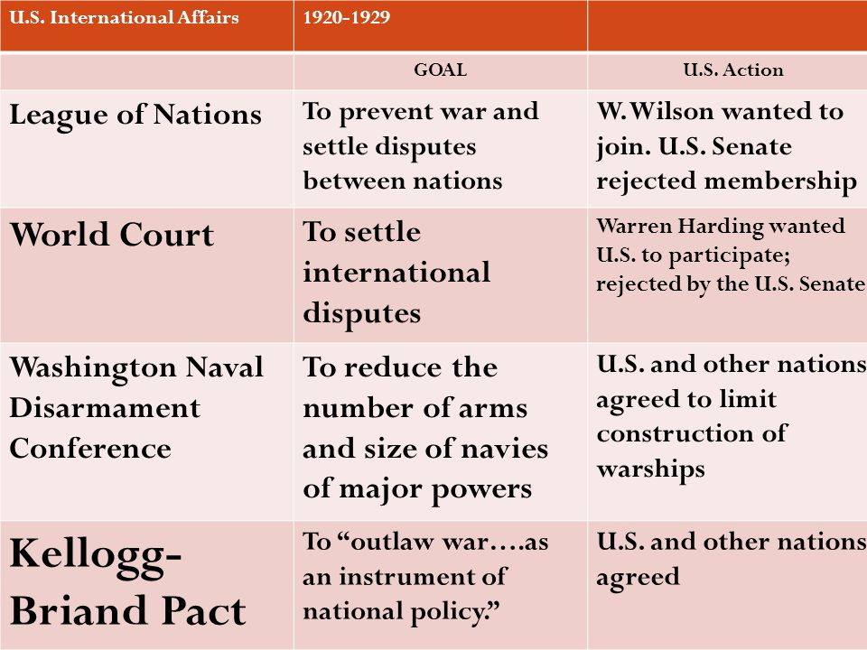U.S. International Affairs1920-1929 GOALU.S. Action League of Nations To prevent war and settle disputes between nations W. Wilson wanted to join. U.S