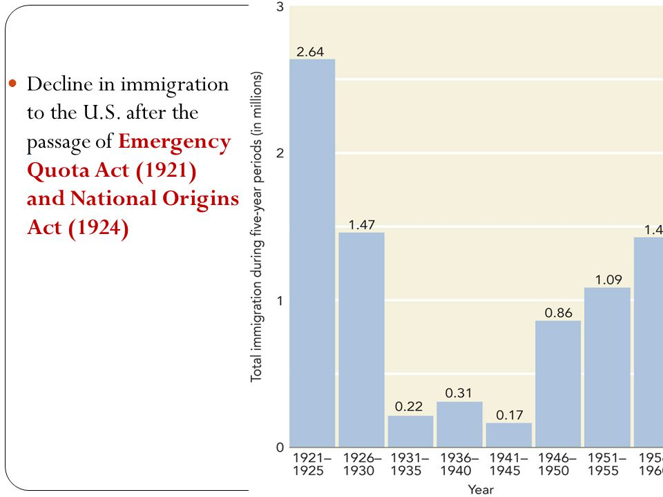 Decline in immigration to the U.S. after the passage of Emergency Quota Act (1921) and National Origins Act (1924)