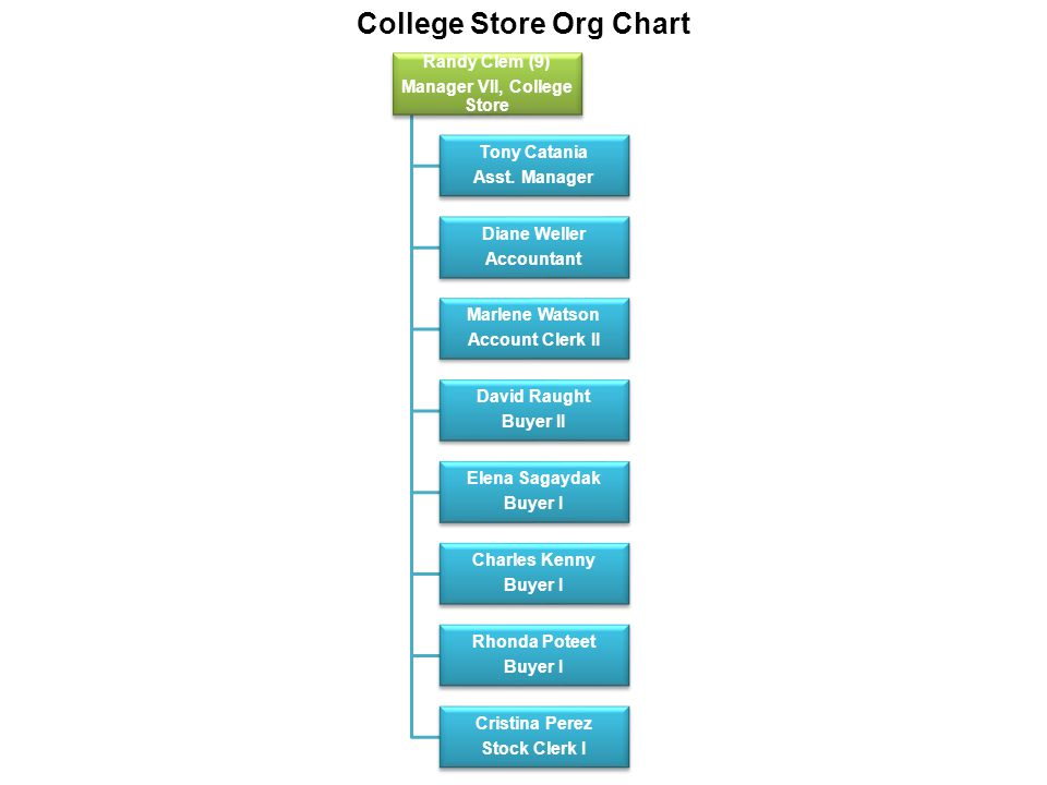 Randy Clem (9) Manager VII, College Store Tony Catania Asst.