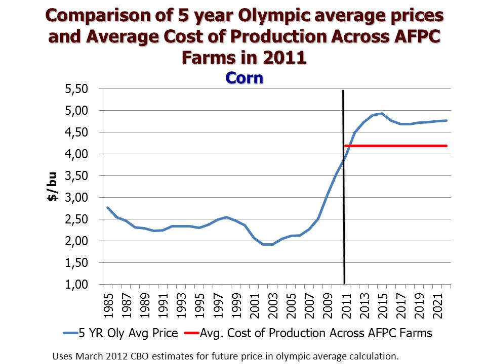 Comparison of 5 year Olympic average prices and Average Cost of Production Across AFPC Farms in 2011 Corn Uses March 2012 CBO estimates for future price in olympic average calculation.