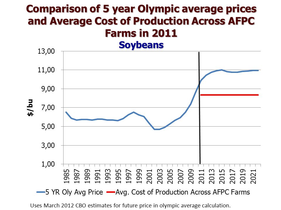 Comparison of 5 year Olympic average prices and Average Cost of Production Across AFPC Farms in 2011 Soybeans Uses March 2012 CBO estimates for future