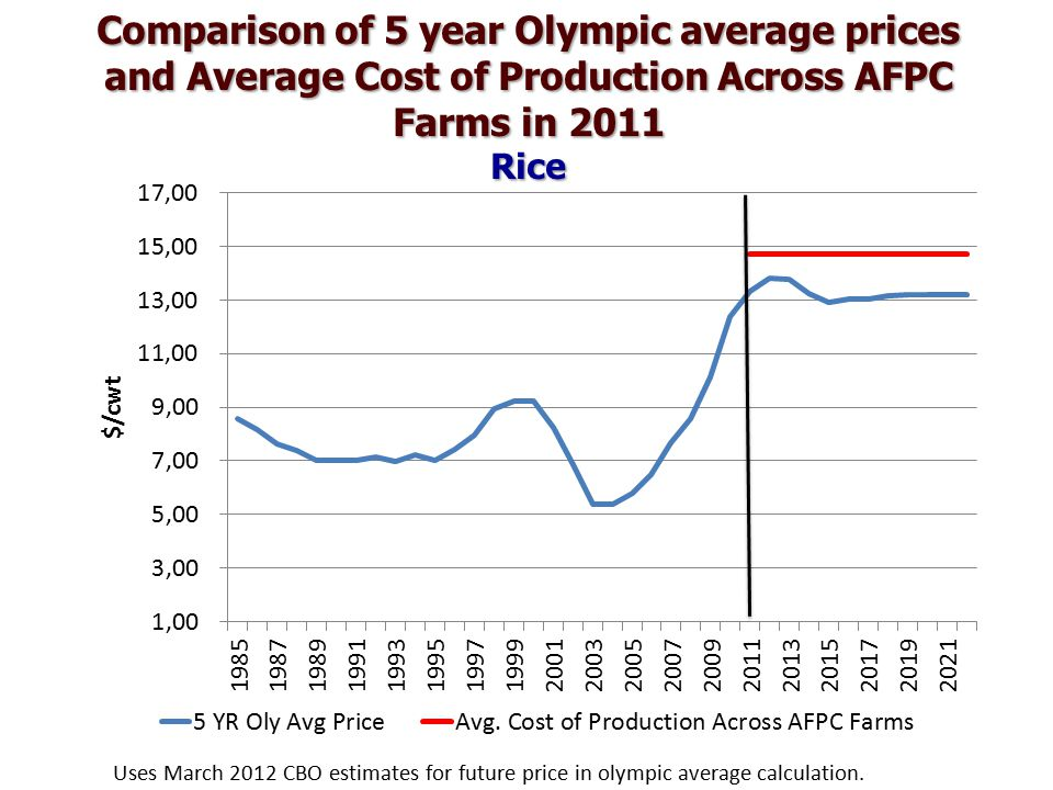 Comparison of 5 year Olympic average prices and Average Cost of Production Across AFPC Farms in 2011 Rice Uses March 2012 CBO estimates for future price in olympic average calculation.