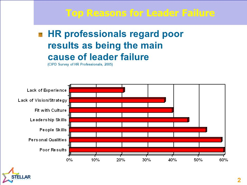 22 Top Reasons for Leader Failure HR professionals regard poor results as being the main cause of leader failure (CIPD Survey of HR Professionals, 2005)